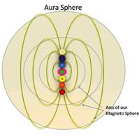 Magnetic Arcs of the Chakra Creating the Aura